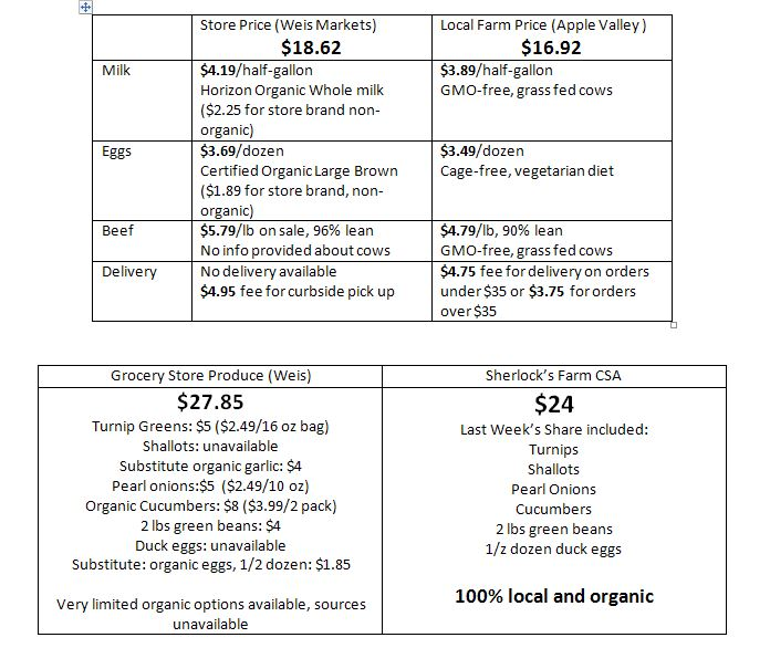 comparing grocery store pricing to local farms