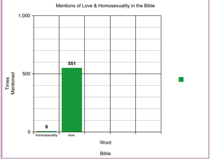 Graph of The times love is mentioned in the Bible vs.  the time homosexuality is mentioned